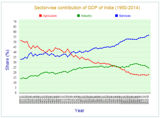 gdp_sector_wise